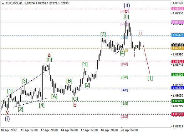 EUR/USD: wave ii ended