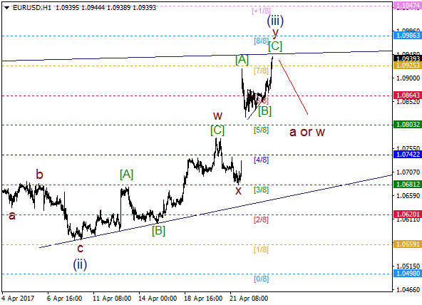 EUR/USD: wave (iii) going to end