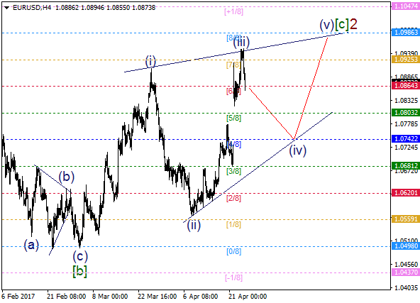 EUR/USD: wave (iii) ended