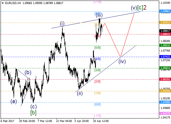 EUR/USD: wave (iv) started