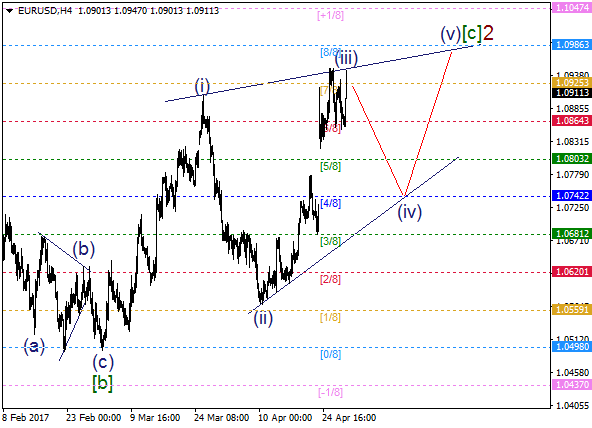 EUR/USD: bearish wave (iv) about to start