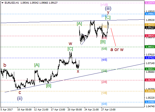 EUR/USD: bearish wave (iv) about to start