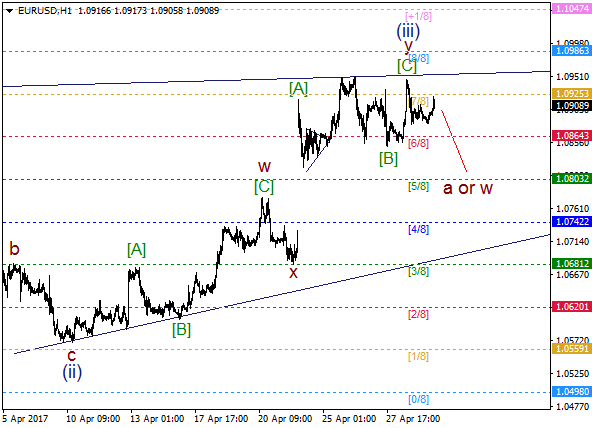 EUR/USD: bears ready for wave (iv)