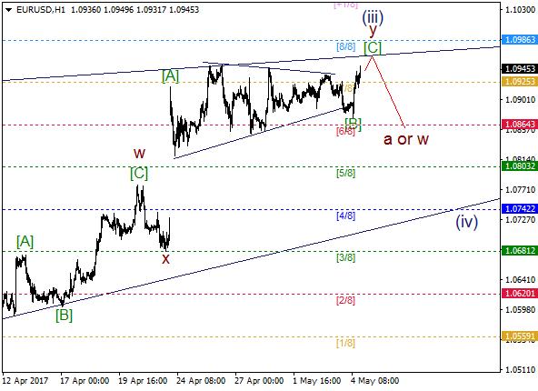 EUR/USD: bearish correction just around the corner