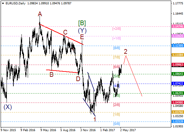 EUR/USD: wave 2 on the way