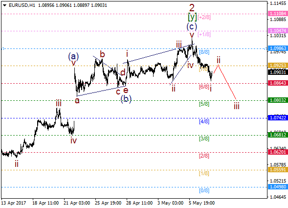 EUR/USD: bearish impulse arrived