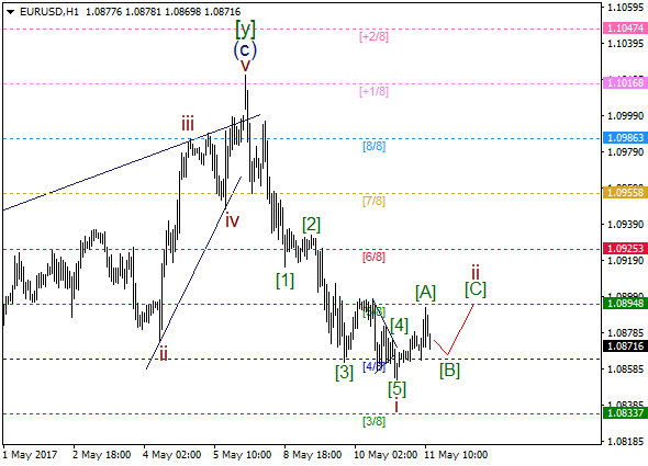 EUR/USD: wave ii going to end